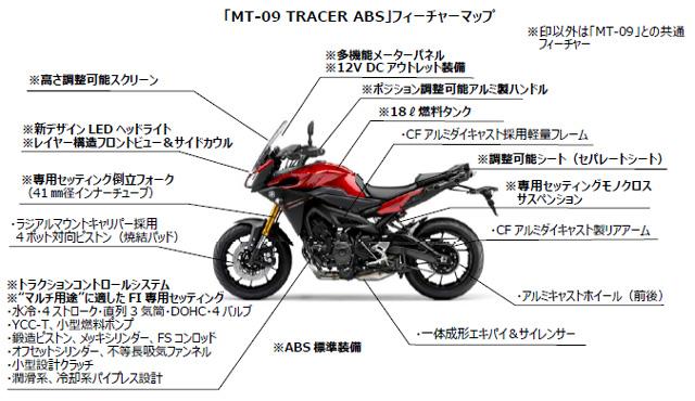 MT09トレーサー
