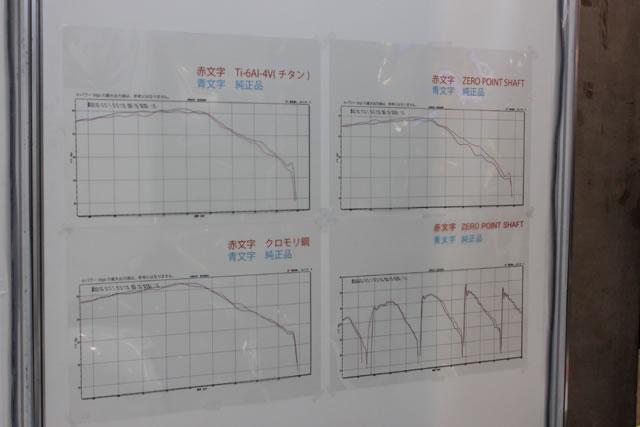 東京MCS2016ピックアップ 噂のアクスルシャフトを体感! P.E.Oブース 画像