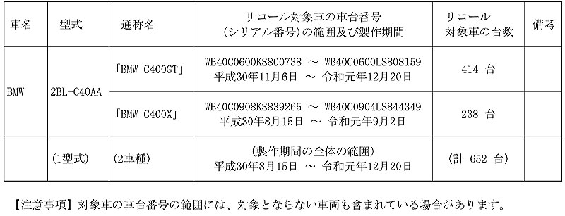 BMW C400GT C400X 記事1