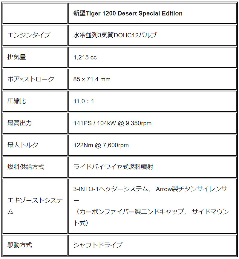TIGER 1200 DESERT SPECIAL EDITION 記事9