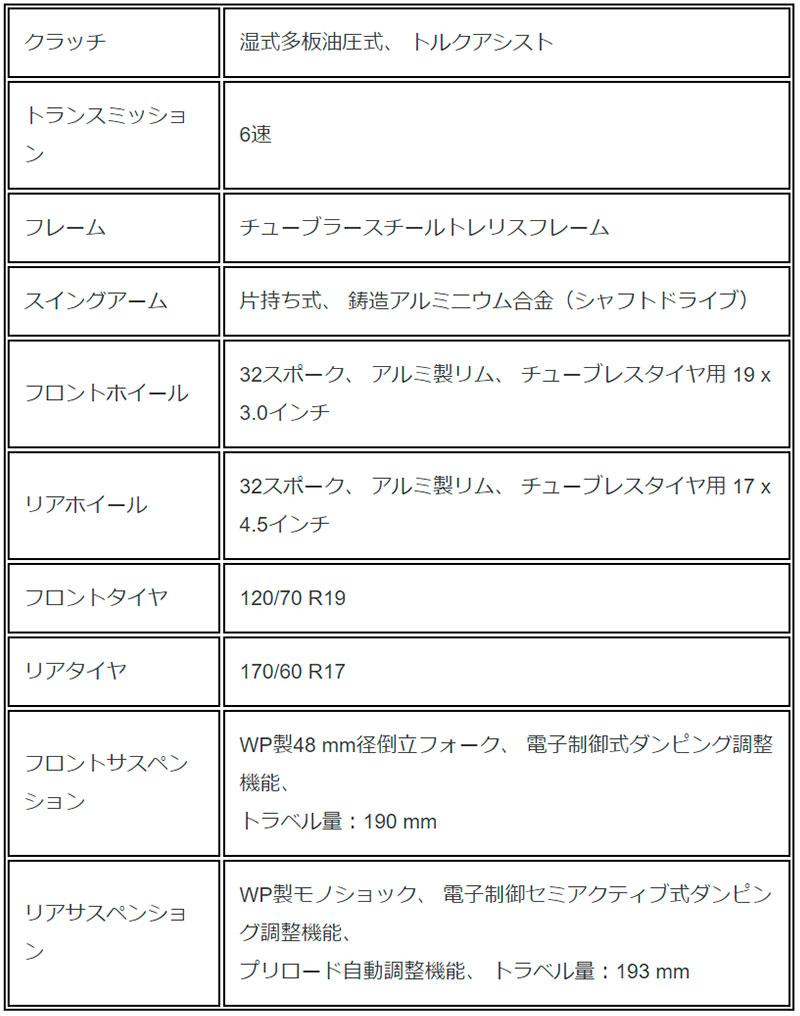 TIGER 1200 DESERT SPECIAL EDITION 記事10