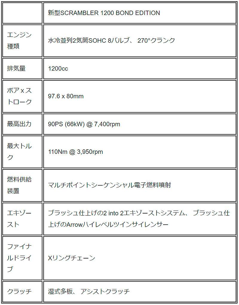 トライアンフ Scrambler 1200 Bond Edition 記事12