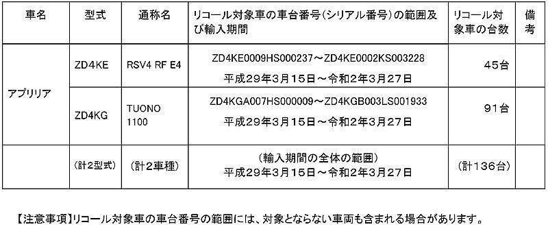 リコール アプリリア RSV4 RF E4、TUONO 1100、2車種 計136台 記事1