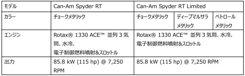 3輪モーターサイクル「Can-Am Spyder RT」がフルモデルチェンジ 記事5