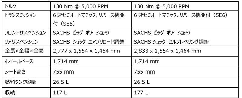 3輪モーターサイクル「Can-Am Spyder RT」がフルモデルチェンジ 記事6