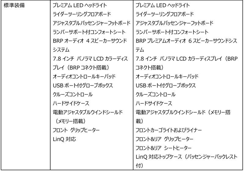 3輪モーターサイクル「Can-Am Spyder RT」がフルモデルチェンジ 記事7