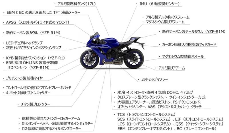 ヤマハ YZF-R1M YZF-R1 記事10