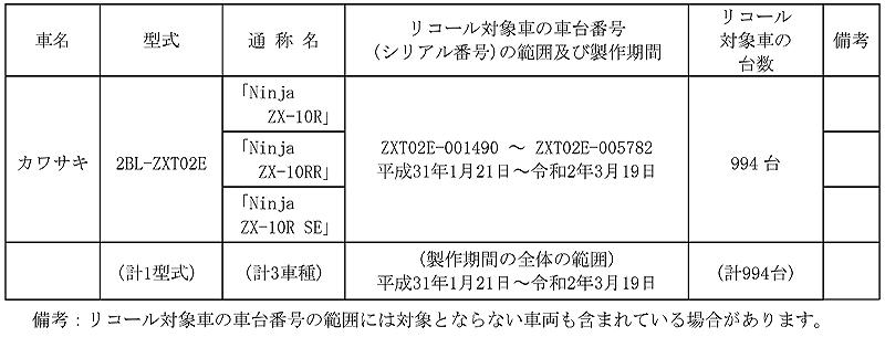 【リコール】カワサキ Ninja ZX-10R、ZX-10RR、ほか3車種 計994台 記事1