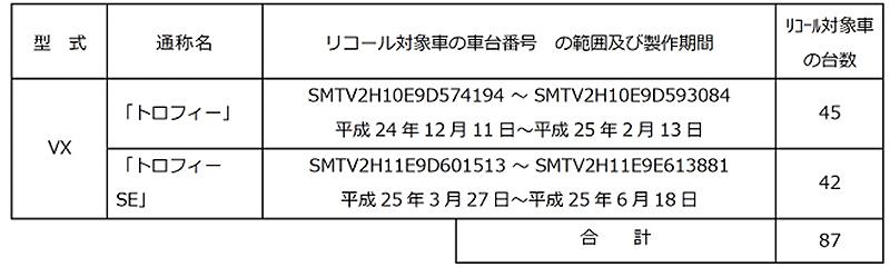 【トライアンフ】「トロフィー」「トロフィー SE」の2モデル 計87台に対しサービスキャンペーンを発表 記事2