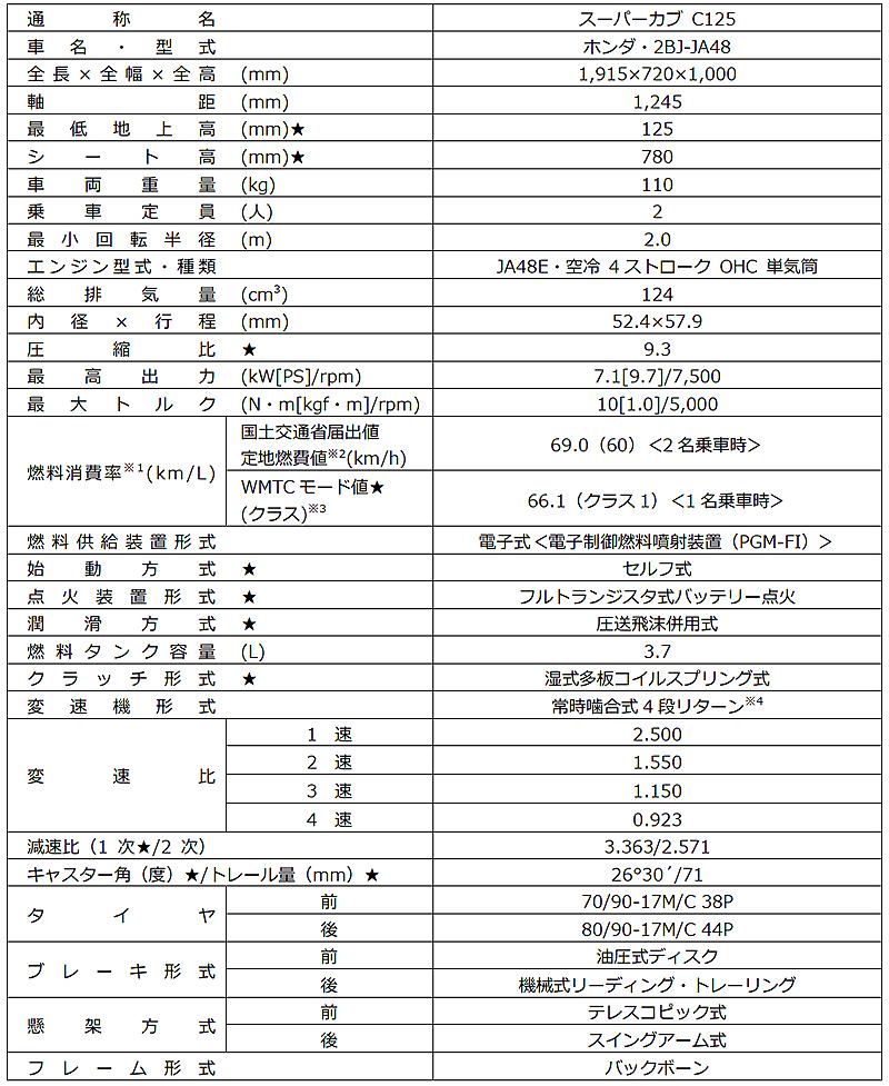 ホンダが「スーパーカブ C125」に新色「パールシャイニングブラック」を追加し2020年7月31日(金)に発売 記事3