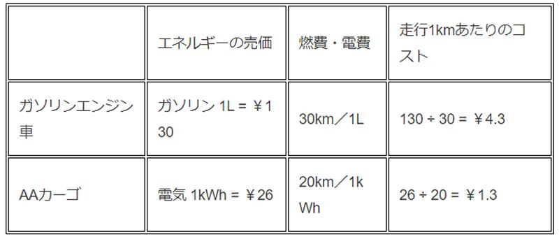 aidea(アイディア)株式会社が3輪電動スクーター「AAカーゴ」シリーズを発売 記事9
