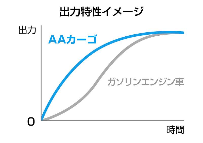 aidea(アイディア)株式会社が3輪電動スクーター「AAカーゴ」シリーズを発売 記事10