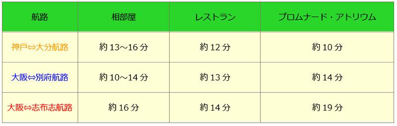 関西・九州ツーリングに便利なフェリー「さんふらわあ」の予約が乗船日3ケ月前から可能に 記事2