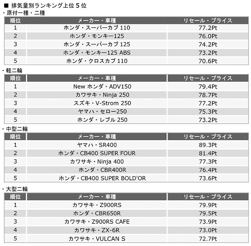 バイク王が2020年3月~5月までの期間に実施したリセールプライス調査で「ヤマハ・SR400」がトップに 記事2