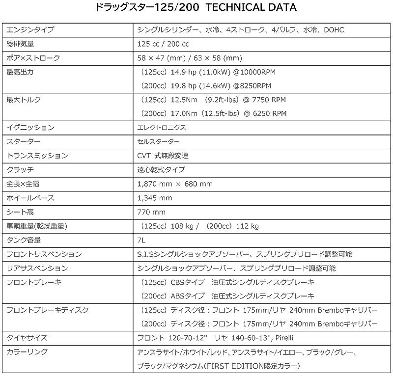 イタルジェット DRAGSTER 125(ドラッグスター125)DRAGSTER 200(ドラッグスター200) 記事6
