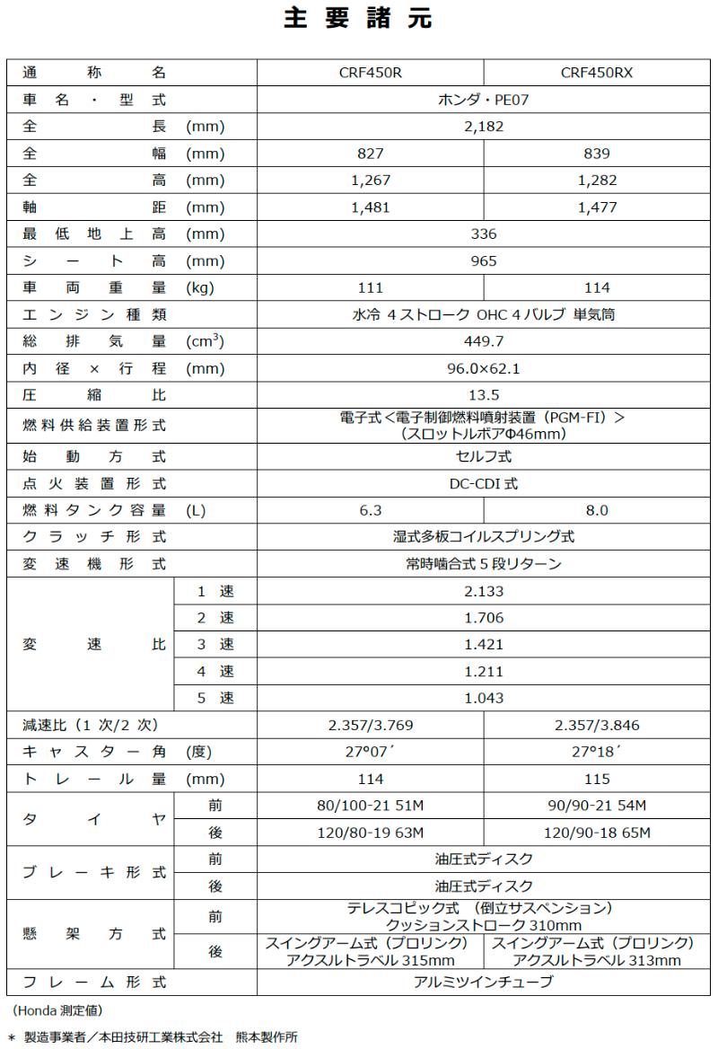 ホンダ CRF450R CRF450RX 記事3