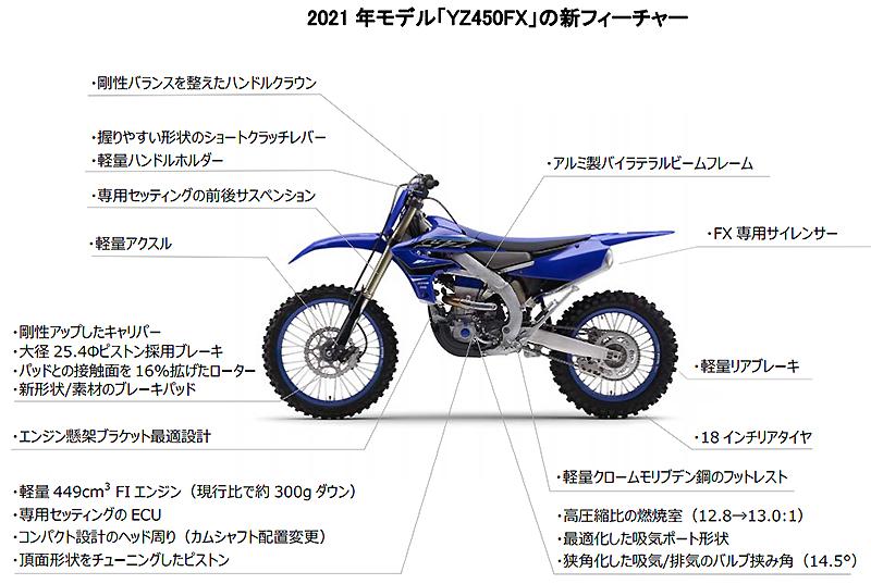 YZ450FX、YZ250FX、YZ250X、YZ125Z 記事7