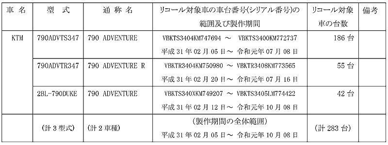 【リコール】KTM 790 ADVENTURE、790 ADVENTURE R、ほか3車種 計283台 記事1