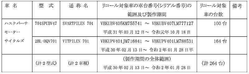 【リコール】ハスクバーナ・モーターサイクルズ SVARTPILEN 701、VITPILEN 701、2車種 計264台 記事1