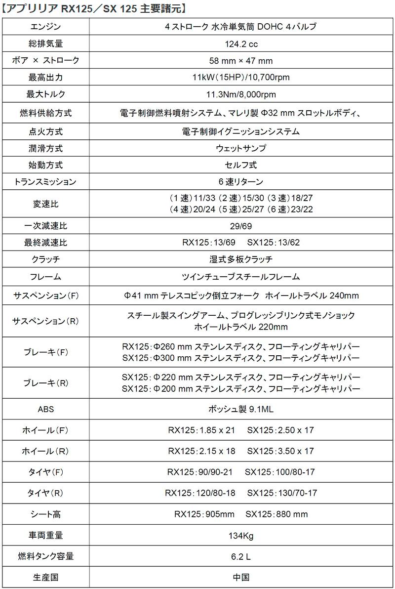 アプリリア RX 125、SX 125 記事7