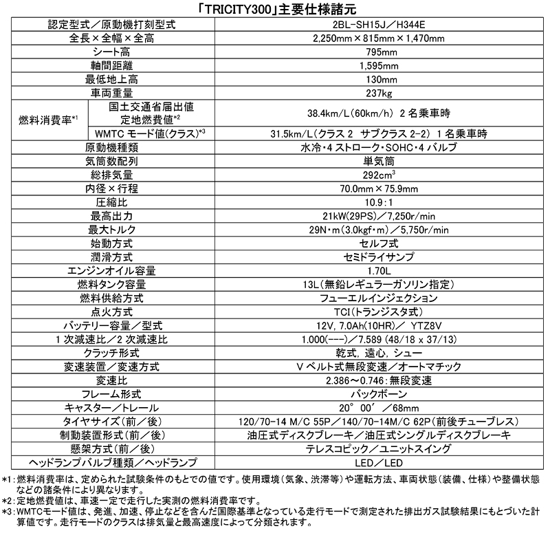 TRICITY300 ABS 記事11