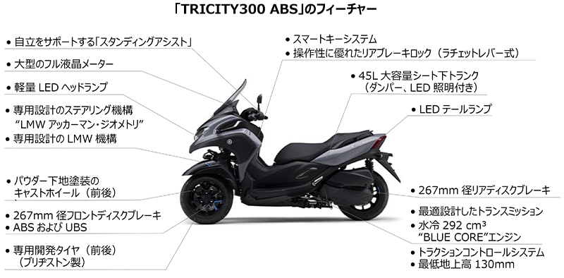 TRICITY300 ABS 記事12