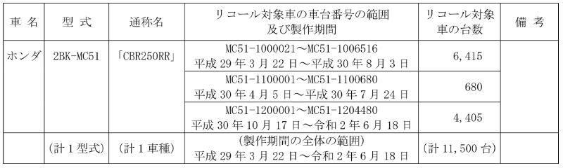 【リコール】ホンダ CBR250RR 1車種 計1万1,500台 記事1