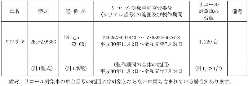 【リコール】カワサキ Ninja ZX-6R、1車種 計1,220台 記事1