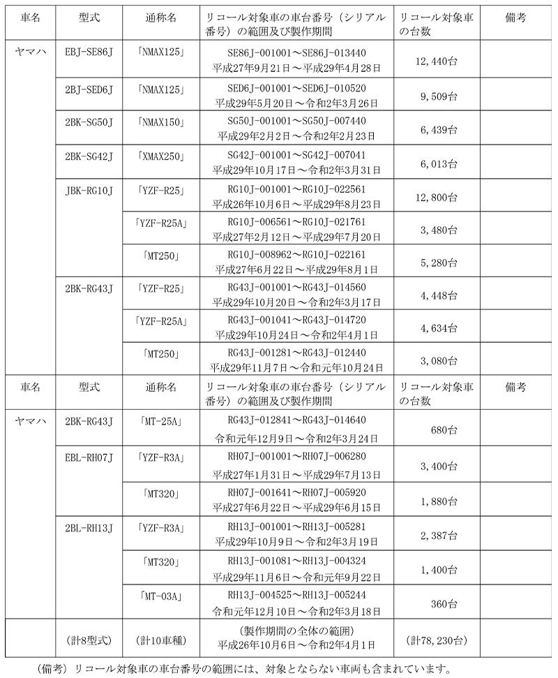 【リコール】ヤマハ YZF-R25、NMAX125、ほか10車種 計7万8,230台 記事1