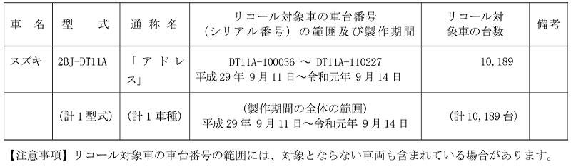 【リコール】スズキ アドレス、1車種 計1万189台 記事1