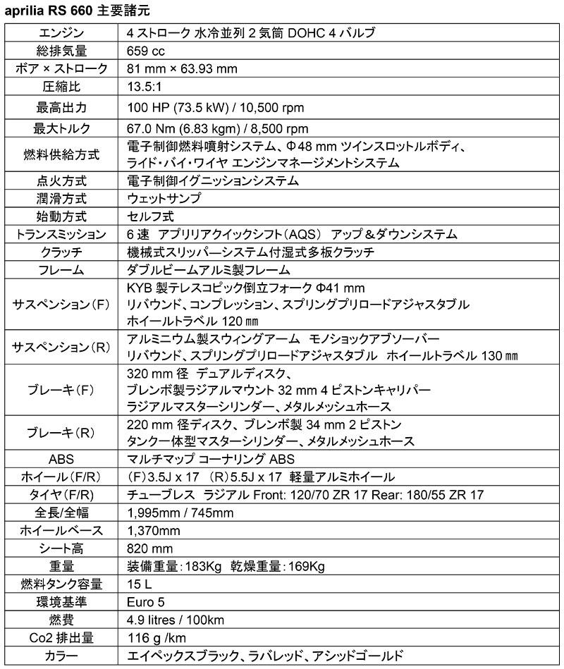 アプリリア RS660 記事9