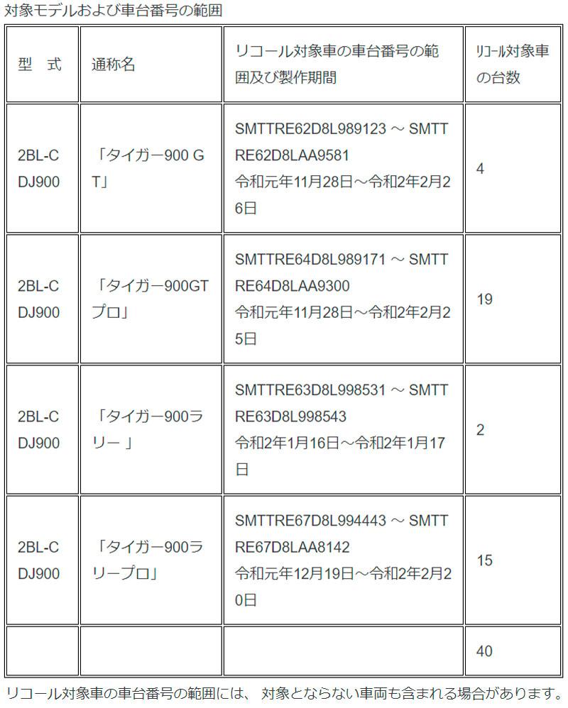 【トライアンフ】タイガー900シリーズ4車種 計40台のリコールを発表 記事1