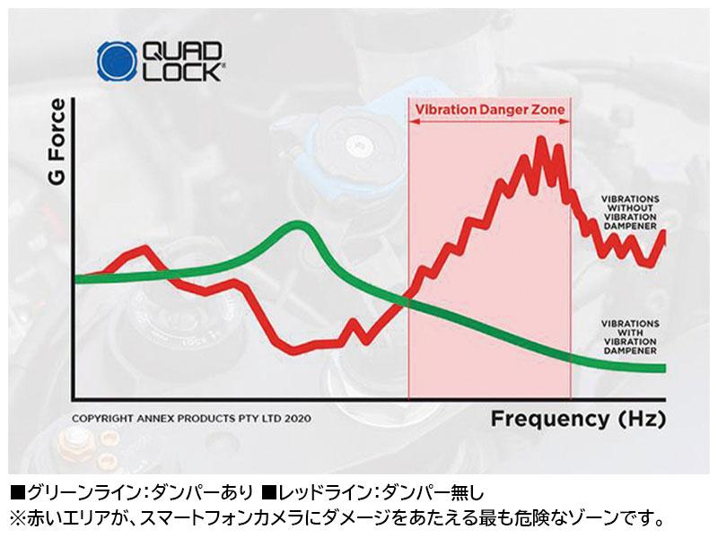 スマホのカメラにダメージを与えるバイクの振動を大幅に軽減! クアッドロックの「衝撃吸収ダンパー」が11月末発売 記事2