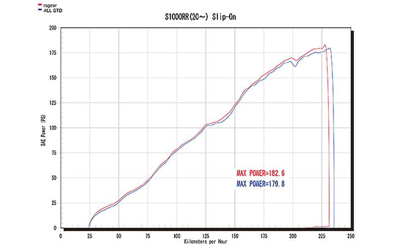 アールズギアから BMW S1000RR('20~)用「リアルスペック チタンスリップオンマフラー」が発売 記事2