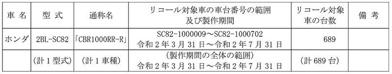 【リコール】ホンダ CBR1000RR-R 1車種 計689台 記事1