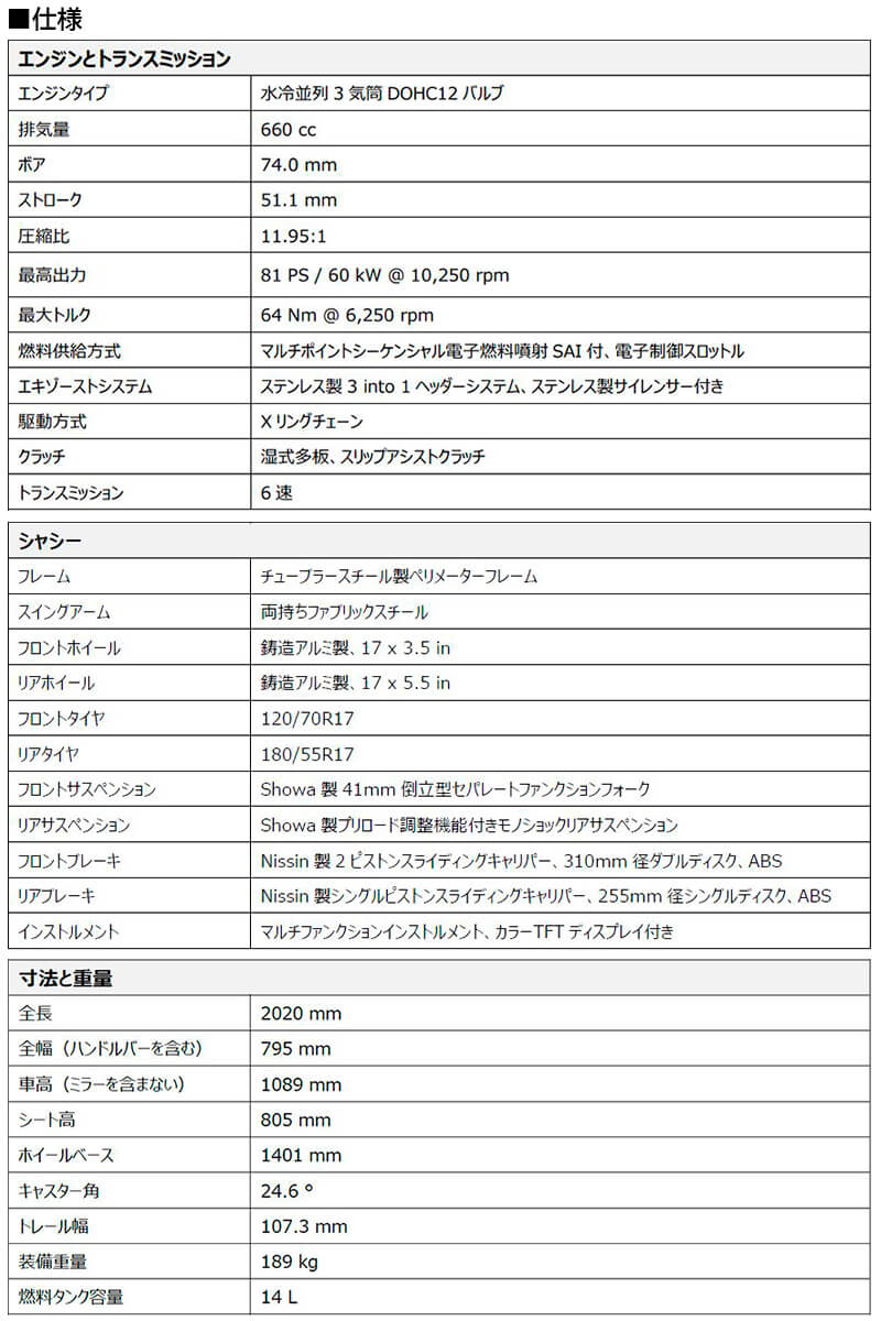 トライアンフ TRIDENT 660 記事14