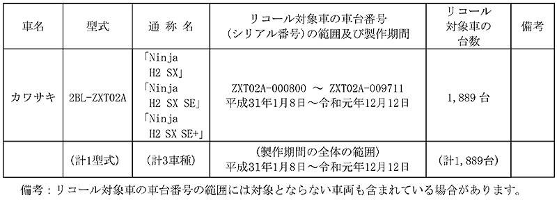 【リコール】カワサキ Ninja H2 SX、ほか3車種 計1,889台 記事1