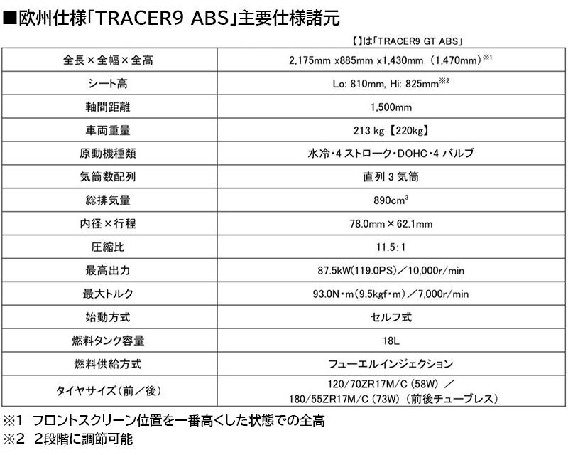 ヤマハ TRACER9 ABS TRACER9 GT ABS 記事7
