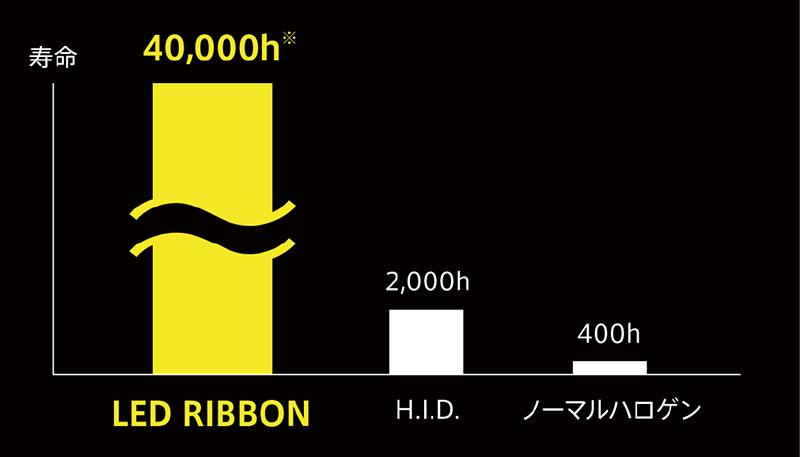 サインハウス LED RIBBON(エル・リボン)シリーズ「LED RIBBON REVO H7 type2」記事06