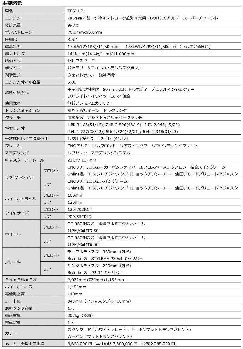 ビモータ TESI H2 記事8