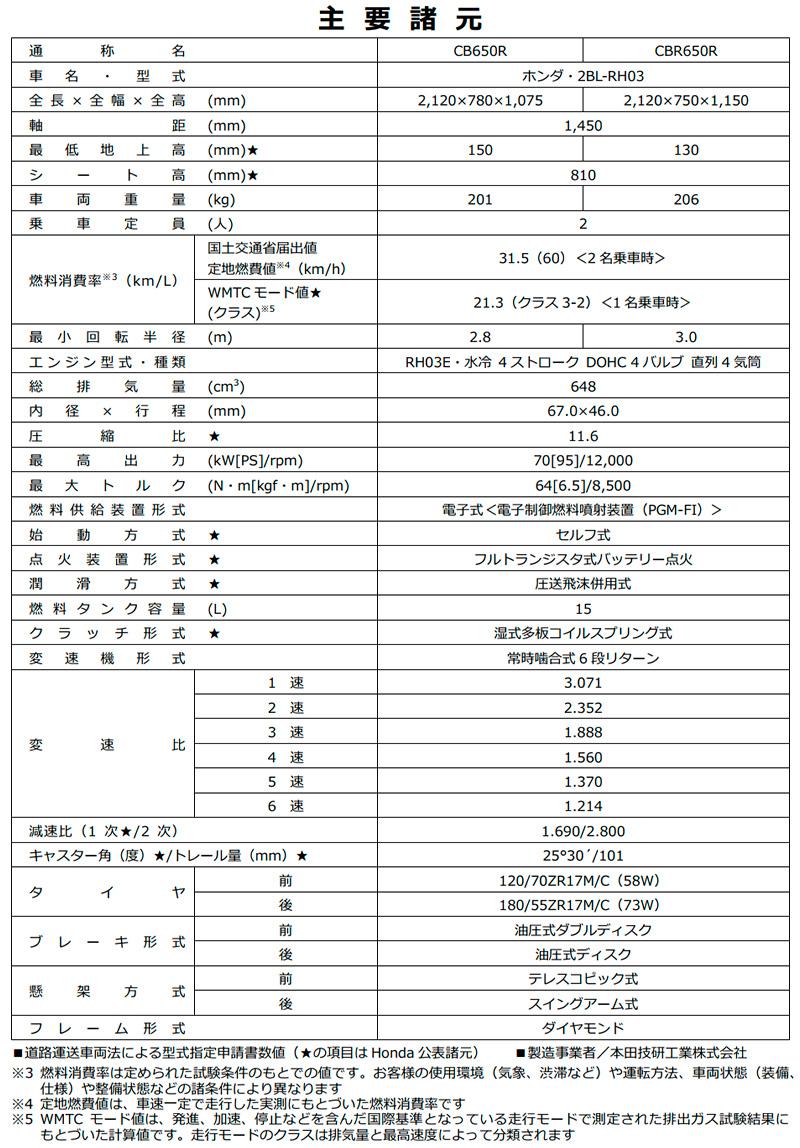 ホンダ CB650R CBR650R 記事6