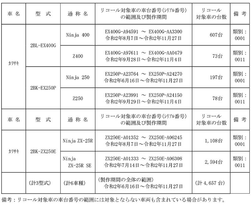 【リコール】カワサキ Ninja 400、Ninja ZX-25R、ほか6車種 計4,657台 記事1