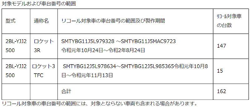 【トライアンフ】ロケット3R、ロケット3 TFC の2車種 計162台のリコールを発表 記事1