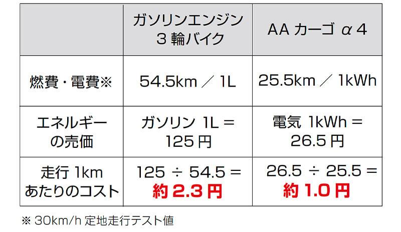 【アイディア】「2020年日経優秀製品・サービス賞」にて電動3輪バイク「AA カーゴ」が最優秀賞を獲得 記事5
