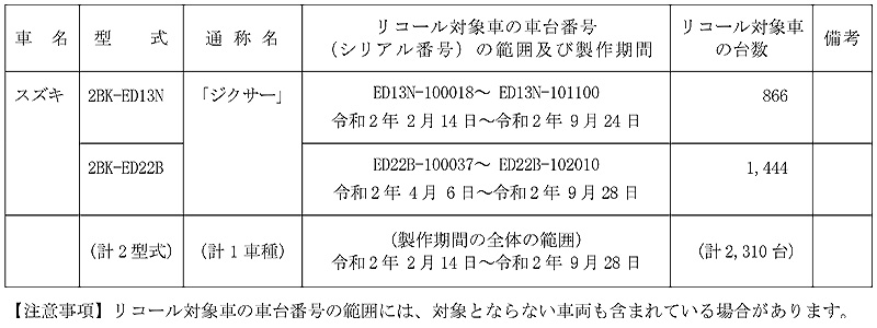 【リコール】スズキ ジクサー、ほか2型式1車種 計2,310台 記事1