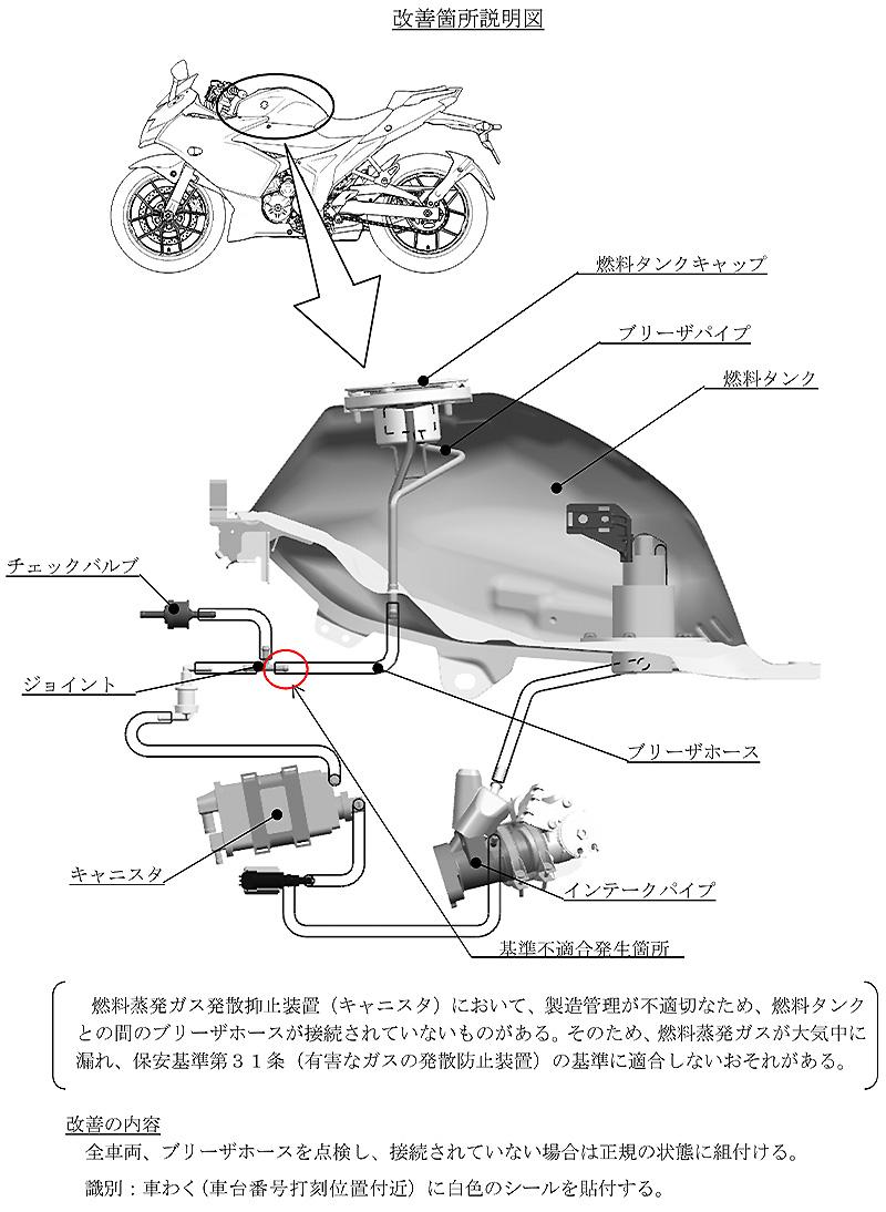 【リコール】スズキ ジクサー、ほか2型式1車種 計2,310台 記事2