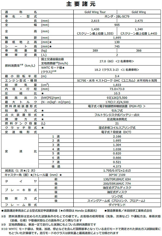 ホンダ Gold Wing Gold Wing Tour 2021年モデル 記事6