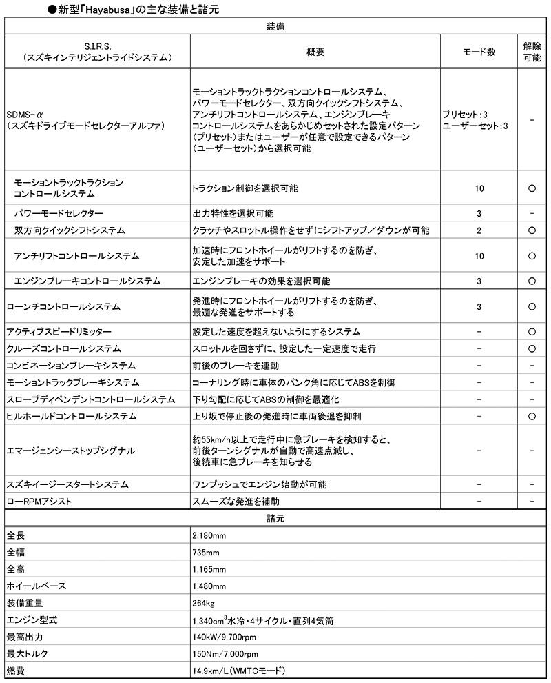 スズキ Hayabusa ハヤブサ 2021年モデル 記事4