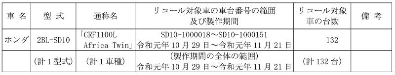 【リコール】ホンダ CRF1100L Africa Twin、1車種 計132台 記事1