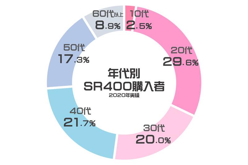 【ヤマハ】「SR400 Final Edition」が発表後数日で予約台数6,000台を達成! 43年間愛され続けた SR の魅力とは 記事2